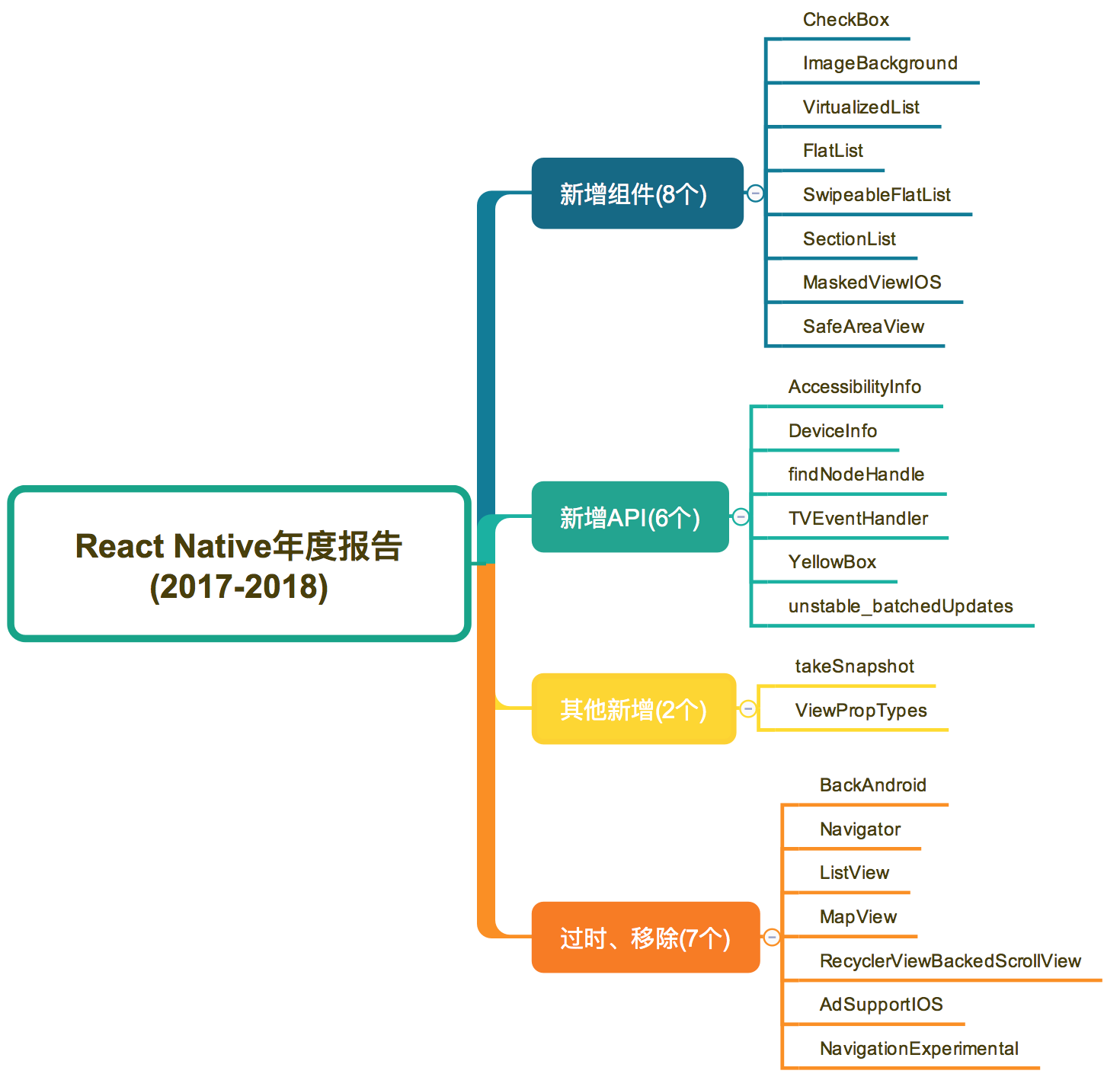 React Native年度报告(2017-2018)