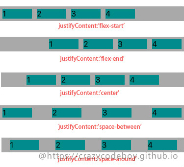 justifyContent
